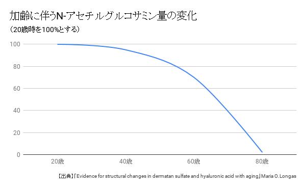加齢に伴うN-アセチルグルコサミン量の変化
