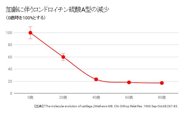 加齢に伴うコンドロイチン硫酸A型の減少