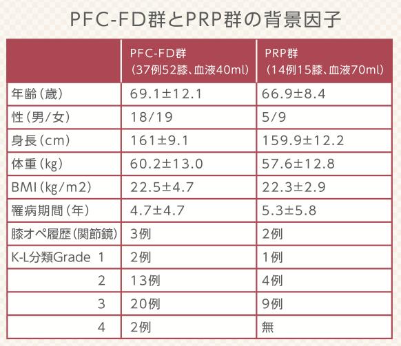 PRP-FD注射、PRP治療それぞれの群