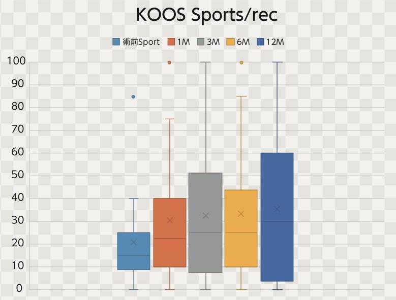 培養幹細胞治療後のKOOS-Sports