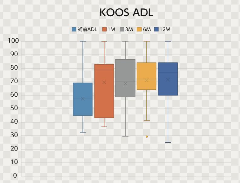 培養幹細胞治療後のKOOS-ADL