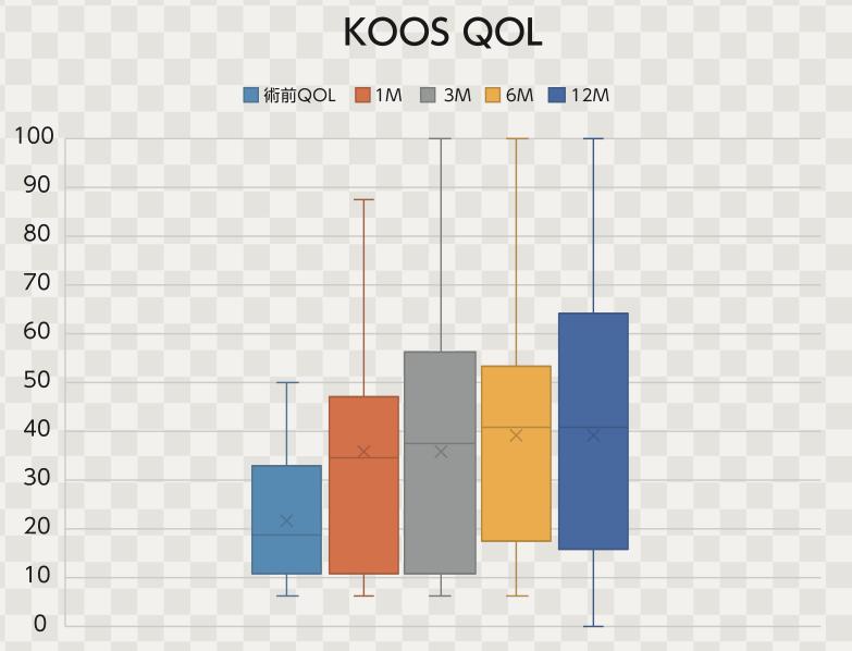 培養幹細胞治療後のKOOS-QOL