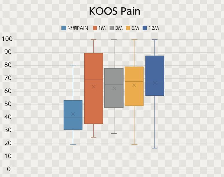 培養幹細胞治療後のKOOS-Pain