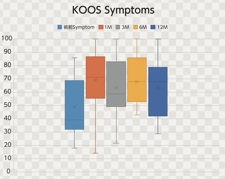 培養幹細胞治療後のKOOS-Symptoms