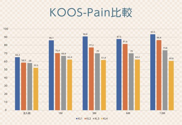 KOOSによる痛みスコアの変化