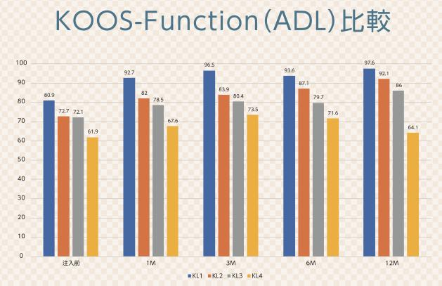 KOOSによる日常生活動作スコアの変化