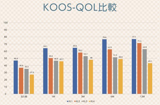 KOOSによるQOLスコアの変化