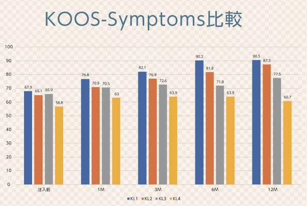 KOOSによる症状スコアの変化