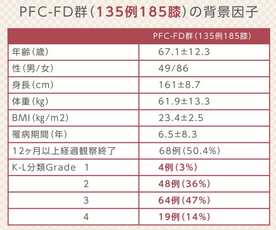 PRP-FD注射の対象