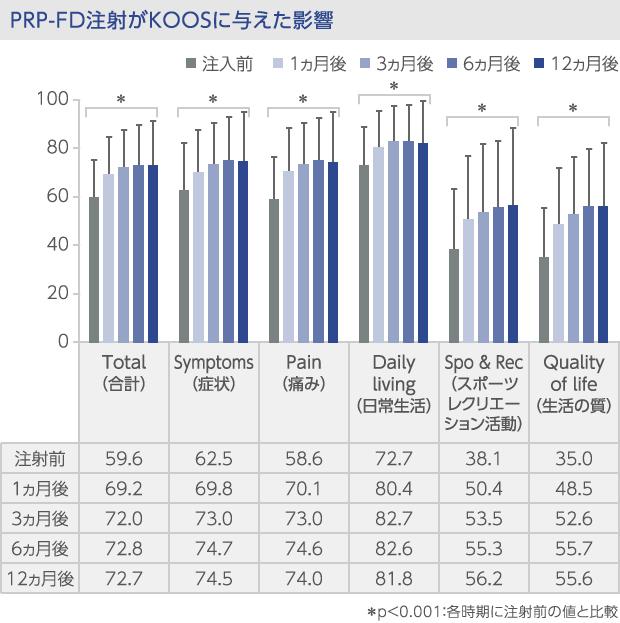 PRP-FDのKOOSへの影響